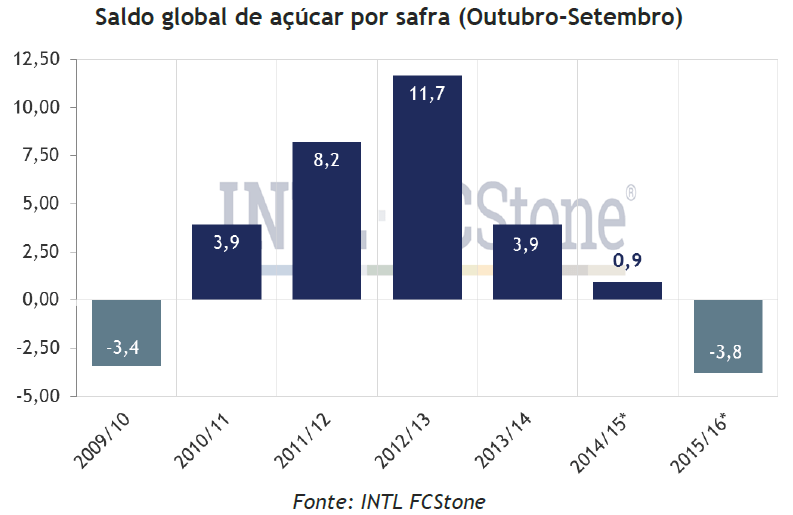 Saldo global de açúcar por safra (Outubro-Setembro)