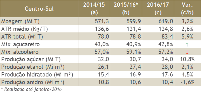 Estimativa de Safra 2016-17 de Cana-de-Açúcar (Centro-Sul)