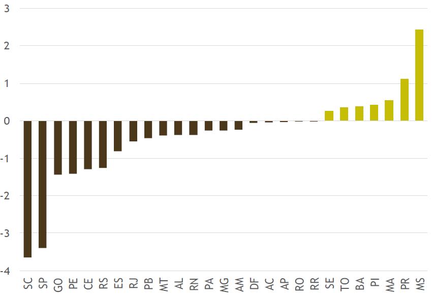 Saldo Produção (com quebra) - Consumo Interno e Exportações (em milhões de toneladas). Fonte INTL FCStone, Conab