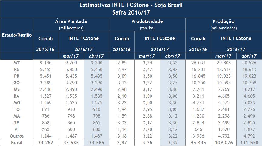 Revisão de Abril de 2017 - INTL FCStone - Estimativa Brasileira de Soja 2016-17