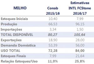 INTL FCStone - Revisão de Maio - Estimativa de Safra 2016-17 - ESTOQUES MILHO BRASIL