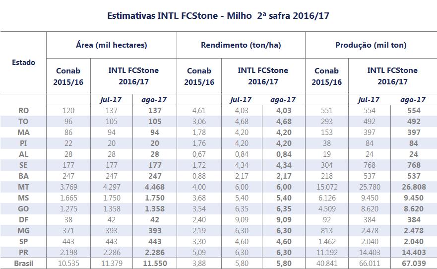 Estimativa INTL FCStone 2016-17 - Revisão AGO-17 - MILHO 2ª SAFRA
